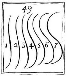Serpentine_lines_from_William_Hogarth's_The_Analysis_of_Beauty